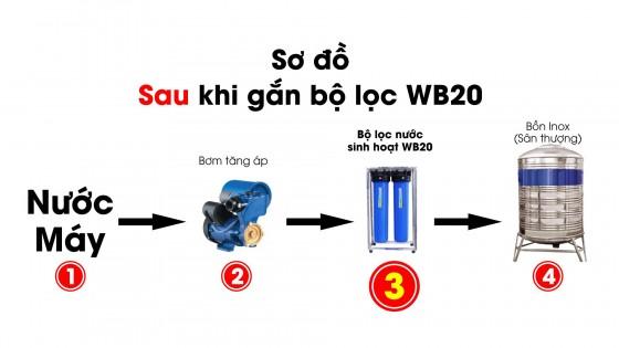 So do sau khi gan WB20