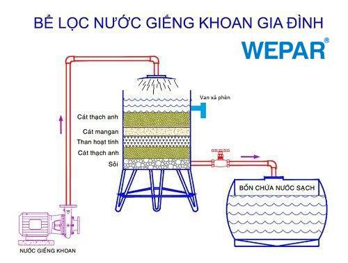 cách xử lý nước nhiễm mặn cho giếng khoan