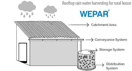 kỹ thuật và cách xây dựng bể chứa nước mưa