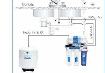 cách lắp máy lọc nước vào tủ bếp